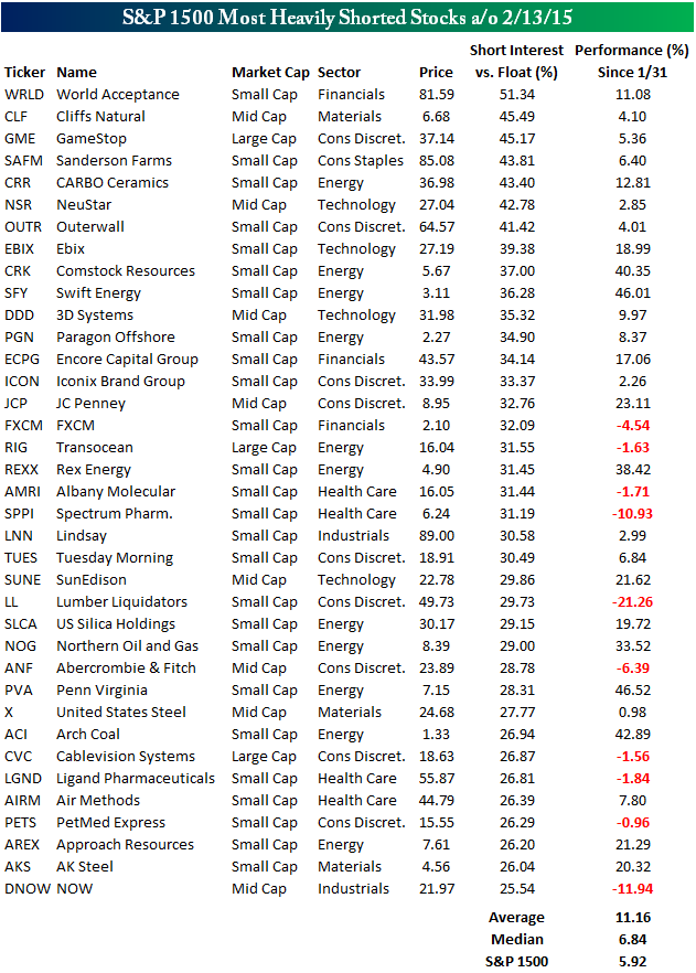 Most shorted stocks 022615