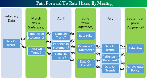 Path forward for rate hikes