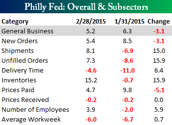 Philly Fed Main Table 021915