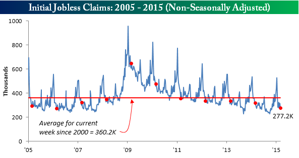 031215 Initial Claims NSA