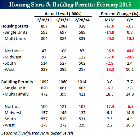 031715 Housing Starts Table