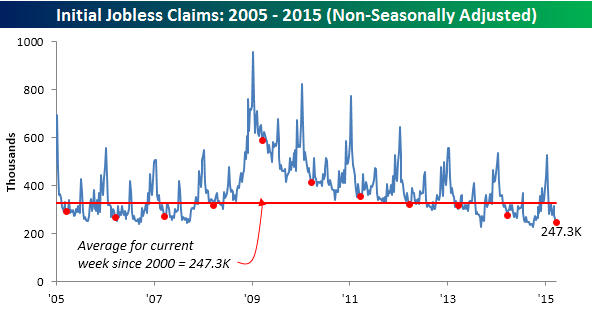 032615 Initial Claims NSA