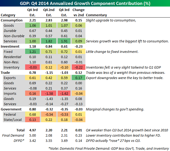 Q4 2014 GDP 3rd Reading