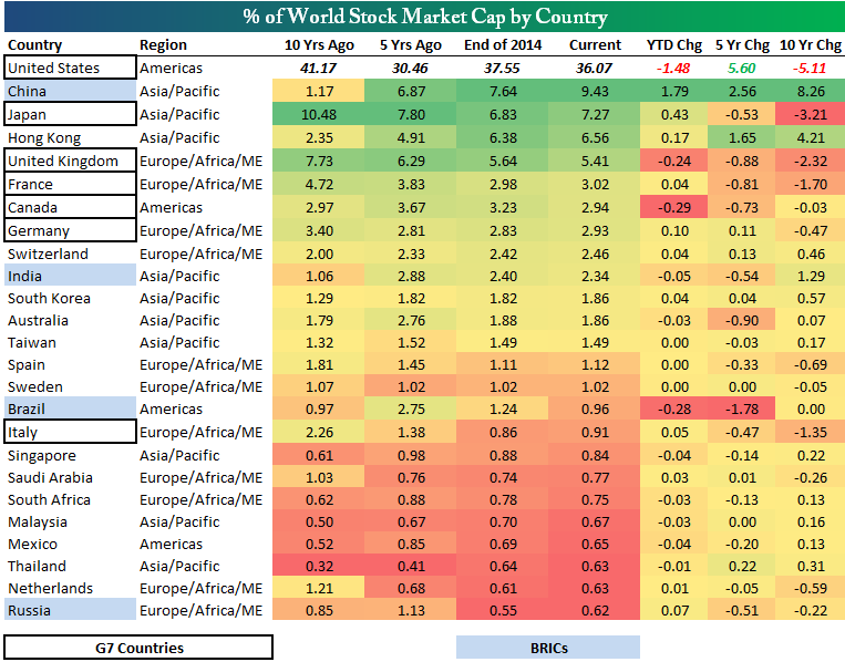 Which Countries Control The Global Stock Market Bespoke