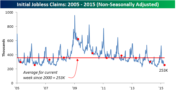 040915 Initial Claims NSA