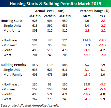 041615 Housing Starts Table