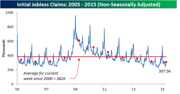 041615 Initial Claims NSA