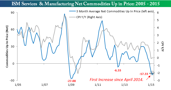 Commodities Combined