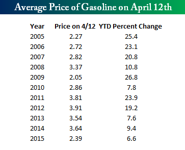 Gas Prices 041315