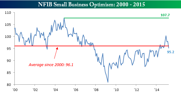 NFIB Small Business 041415