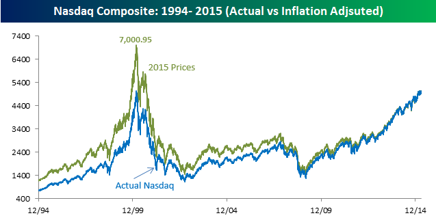 Nasdaq Inflation Adjusted