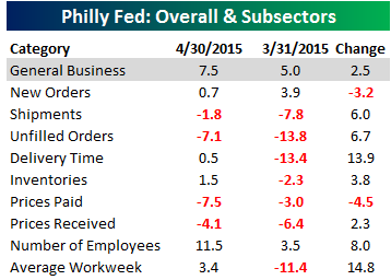 Philly Fed Main Table 041615