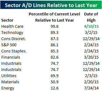Sector AD Line Table