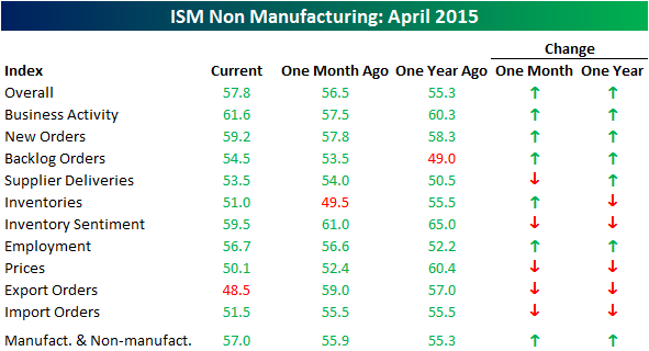 050515 ISM SVCS Table