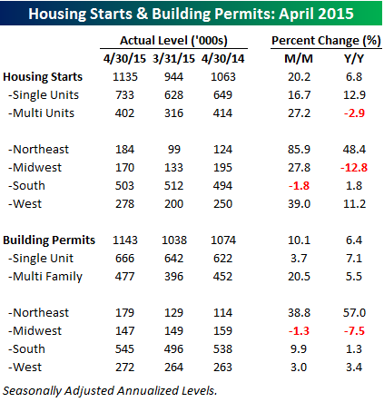 051915 Housing Starts Table