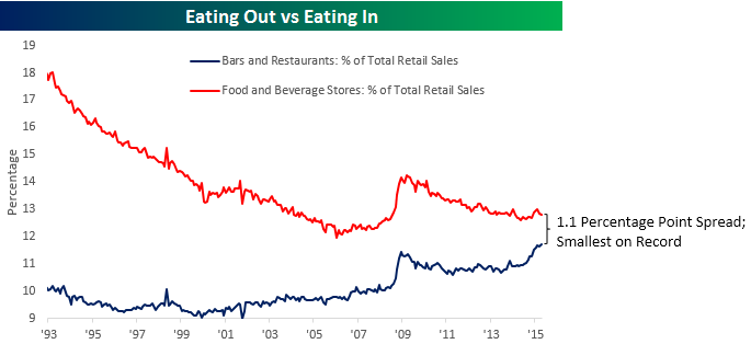 Bars and Retaurants vs Food and Beverage Stores