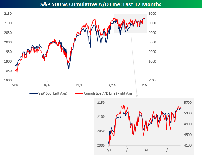 Cumulative AD Line 052115 vs S&P 500