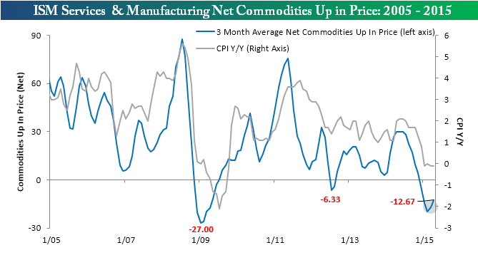 ISM Commodities Survey 050515