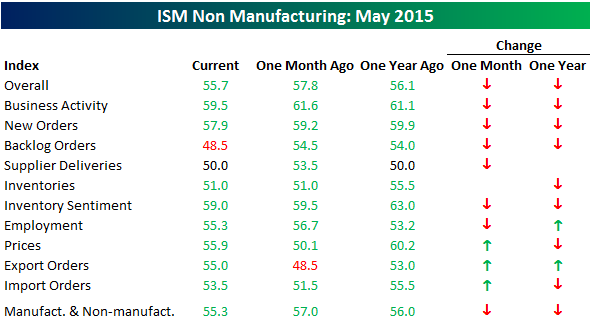 060415 ISM SVCS Table