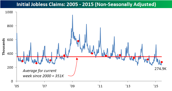 061115 Initial Claims NSA