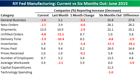 061515 Empire Manufacturing Table