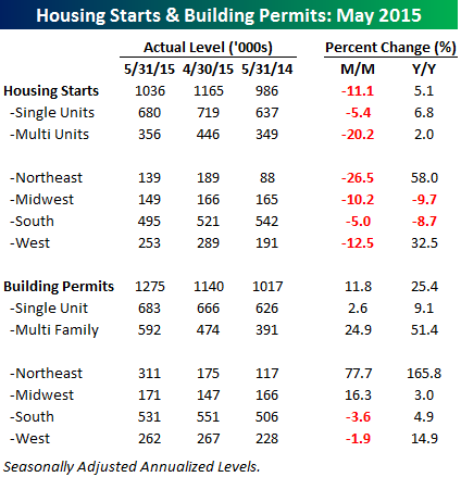 061615 Housing Starts Table