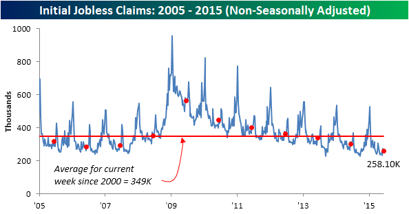 061815 Initial Claims NSA