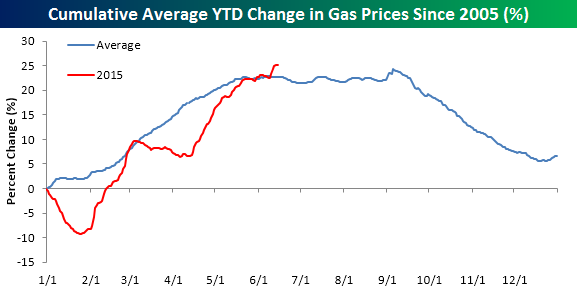 Gas Prices 061515