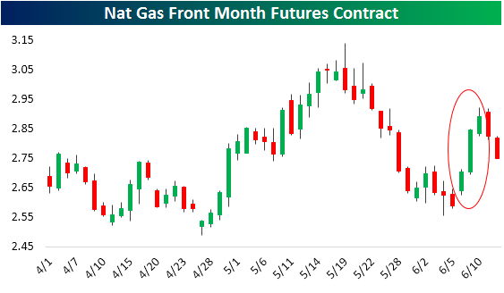 Nt Gas Front month