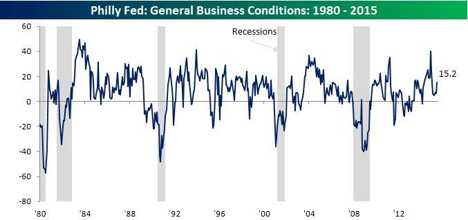 Philly Fed Main Chart 061815