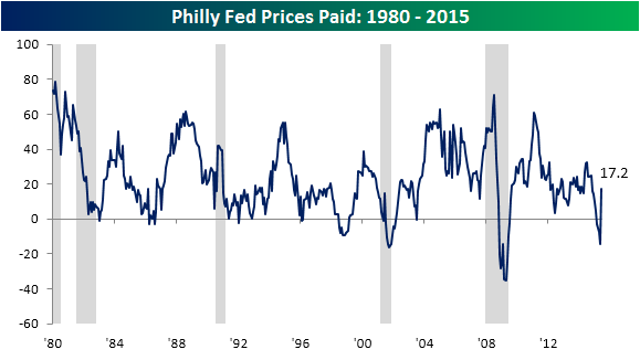 Philly Fed Main Prices Paid Chart 061815