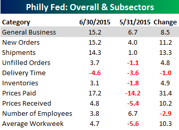 Philly Fed Main Table 061815