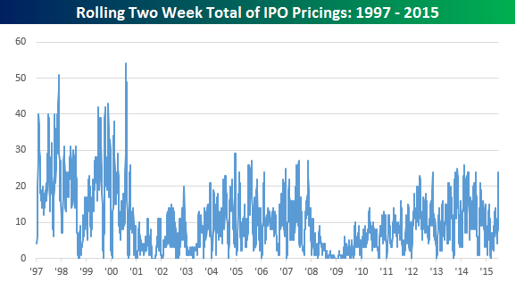 Rolling Total of IPOs