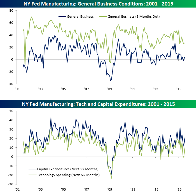 071515 Empire Manufacturing Charts