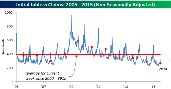072315 Initial Claims NSA