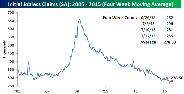 072315 Initial Claims SA 4 WK