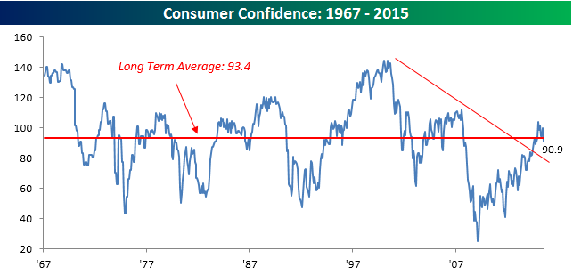 072815 Consumer Confidence Charts
