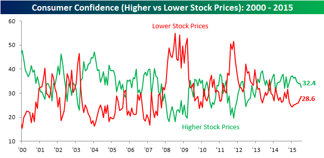 072815 Consumer Confidence Higher and Lower Stock Prices
