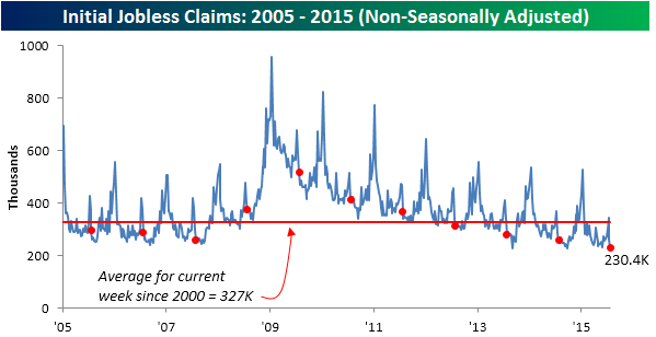 073015 Initial Claims NSA