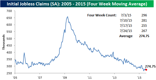 073015 Initial Claims SA 4 WK