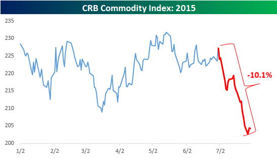 CRB Commodity Index July 2015