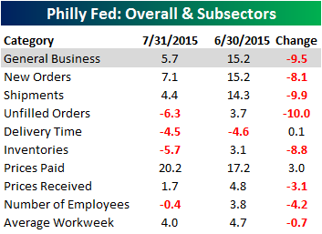 Philly Fed Main Table 071815