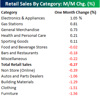 Retail Sales by Category 071515