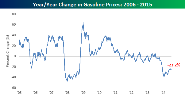 YY Change in Gas Prices