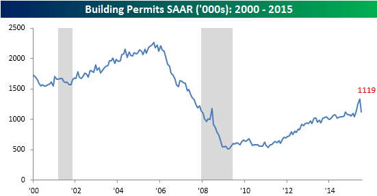 081815Building Permits Starts