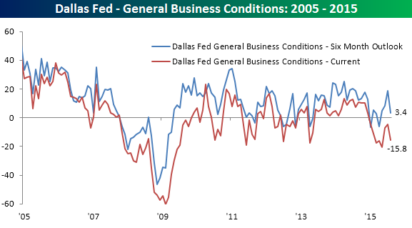 083115 General Business Conditions