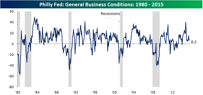 Philly Fed Main Chart 082015