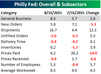 Philly Fed Main Table 082015