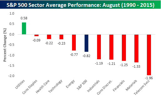 Sector Average August