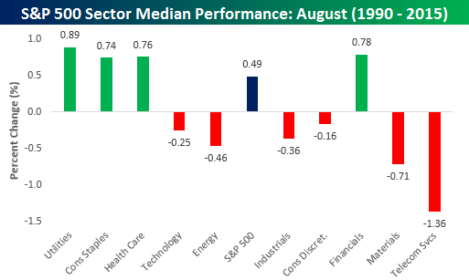 Sector Median August